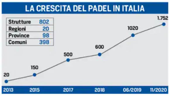 crescita padel italia